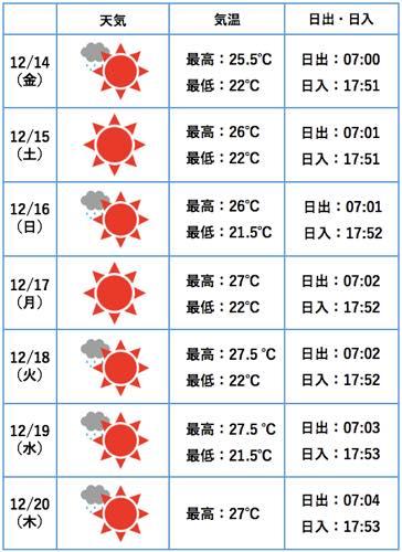 ハワイ カイルア 天気