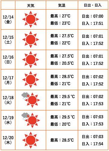 ハワイ 天気 予報