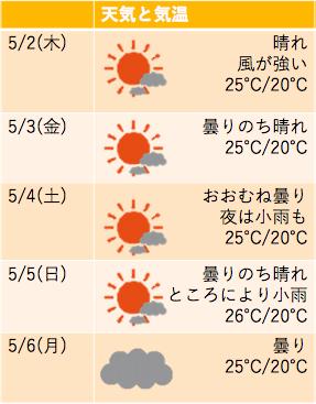 ハワイ 2019 ゴールデンウィーク 天気