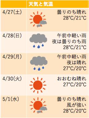 ゴールデンウィーク2019 ハワイ ワイキキ 天気